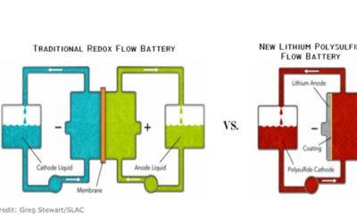 New Battery Innovation: Solar's Only Hope